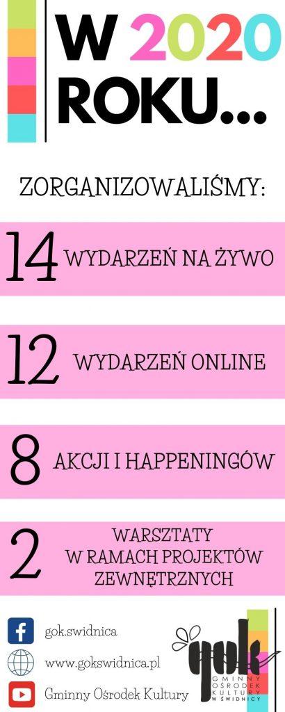 Podsumowanie roku 2020 14 wydarzeń na żywo, 12 wydarzeń online, 8 akcji i happeningów, 2 watsztaty